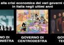 I governi italiani e la crisi economica